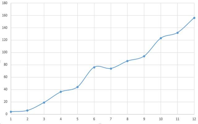 График SEO-продвижения